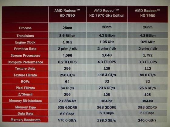 amd-radeon-hd-7990-malta-wydajnosc-2
